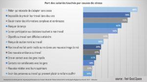 causes et chiffres du stress au travail