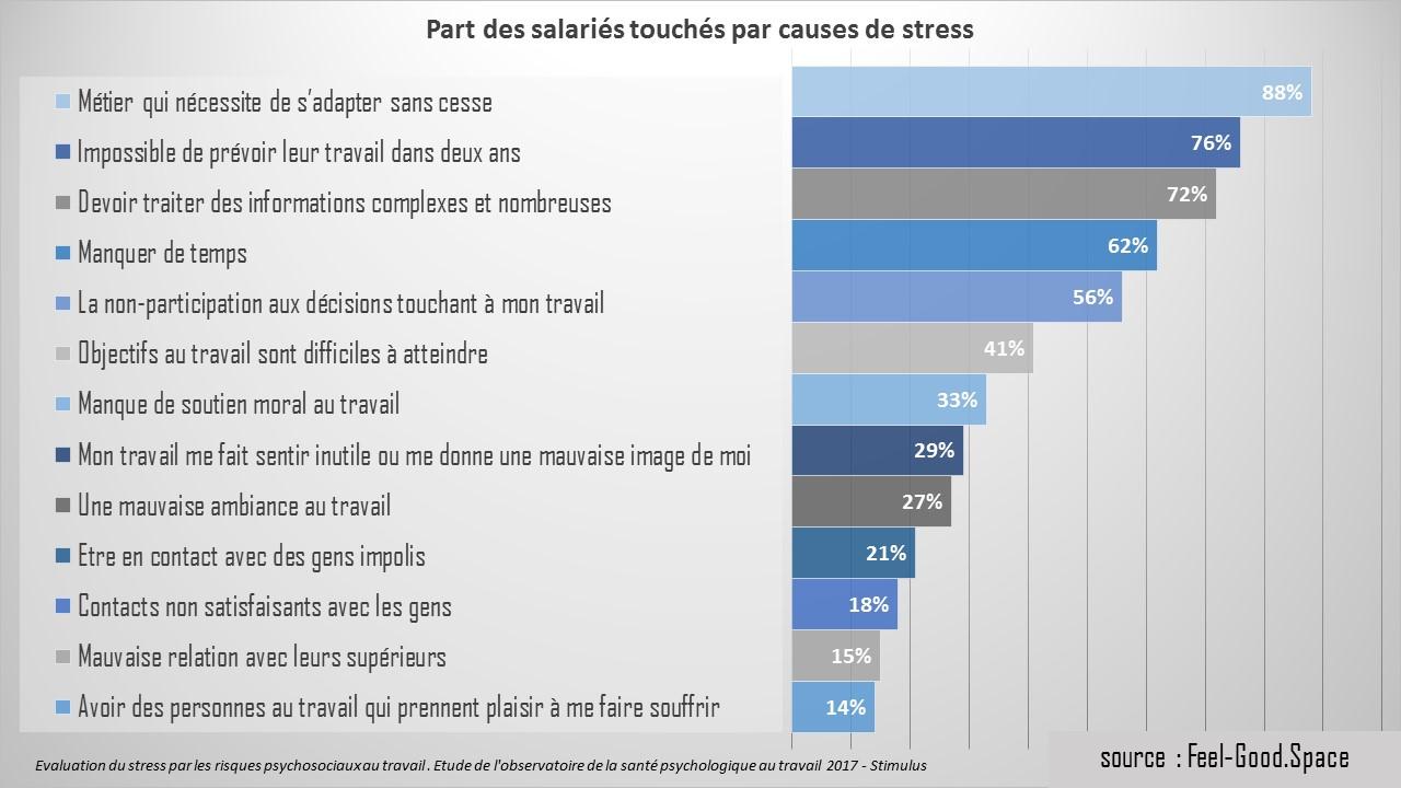 Stress au travail des chiffres inquiétants