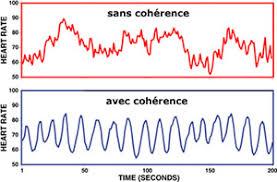 Cohérence cardiaque le guide bien être anti-stress
