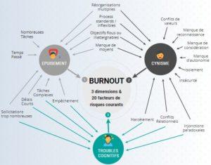 Identifier les risques du BURN OUT :  3 signes & 19 facteurs de stress
