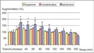 quelle durée d'entrainement sportif pour profiter des hormones antidépresseur